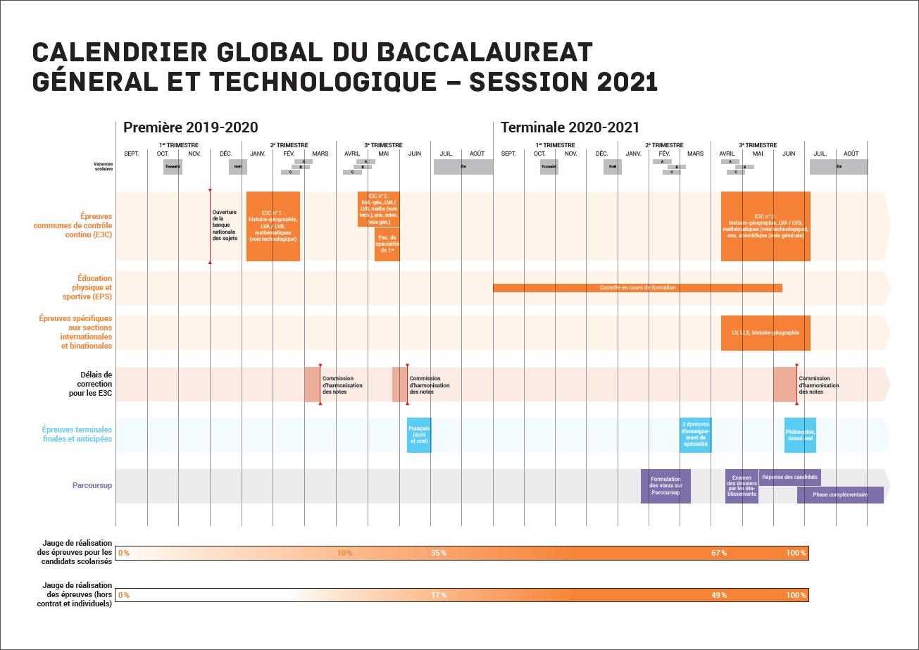Calendrier épreuves Bac 2021 Baccalauréat général (à compter de la session 2021)   Présentation