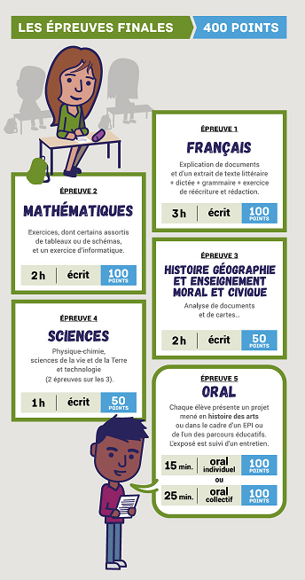 http://cache.media.eduscol.education.fr/image/DNB_2018/77/0/dnb_infograph2018_epreuves_862770.png