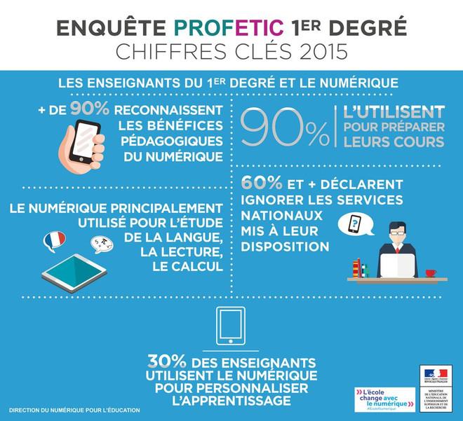 PROFETIC-2015 chiffres clés