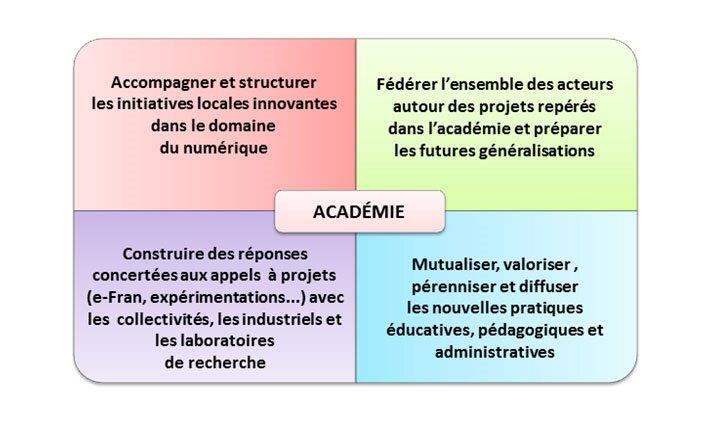 Dans chaque académie, « l'incubateur académique » peut: 1.Accompagner et structurer les initiatives locales innovantes dans le domaine du numérique. 2.Construire des réponses concertées aux appels à projets (e-fra, expérimentations...) avec les collectivités, les industriels et les laboratoires de recherche. 3.Fédérer l'ensemble des acteurs autour des projets repérés dans l'académie et préparer les futures généralisations. 4.Mutualiser, valoriser, pérenniser et diffuser les nouvelles pratiques éducatives, pédagogiques et administratives.