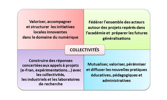 Pour les collectivités, il s'agit de: 1.Valoriser, accompagner et structurer les initiatives locales dans le domaine du numérique. 2.Construire des réponses concertées aux appels à projets (E-FRAN, expérimentations...) avec les collectivités. 3.Fédérer l'ensemble des acteurs autour des projets repérés dans l'académie et préparer les futures généralisations. 4.Mutualiser, valoriser, pérenniser et diffuser les nouvelles pratiques éducatives, pédagogiques et administratives.