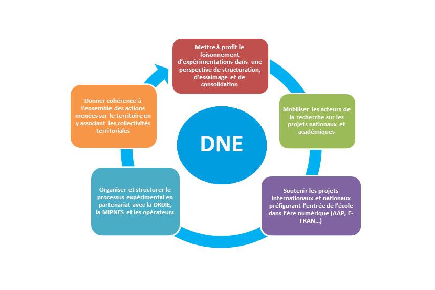 Quelles sont ses objectifs? Au sein de la DNE, la MIPN a pour ambition de: 1.Mobiliser les acteurs de la recherche sur les projets nationaux et académiques.  2.Soutenir les projets internationaux et nationaux préfigurant l'entrée de l'école dans l'ère numérique (AAP, E-FRAN...); 3.Organiser et structurer le processus expérimental en partenariat avec la DRDIE, la MIPNES et les opérateurs. 4.Donner cohérence à l'ensemble des actions menées sur le territoire en y associant les collectivités territoriales. 5.Mettre à profit le foisonnement d'expérimentations dans une perspective de structuration, d'essaimage et de consolidation.