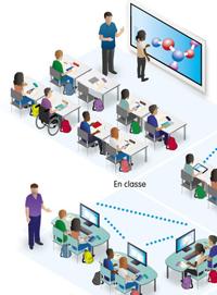 Collèges connectés