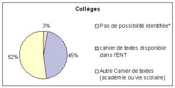 Disponibilité du cahier de textes dans les collèges à la rentrée 2011