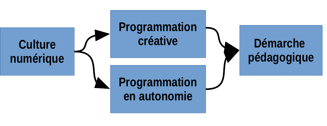 Illustration des 3 modules