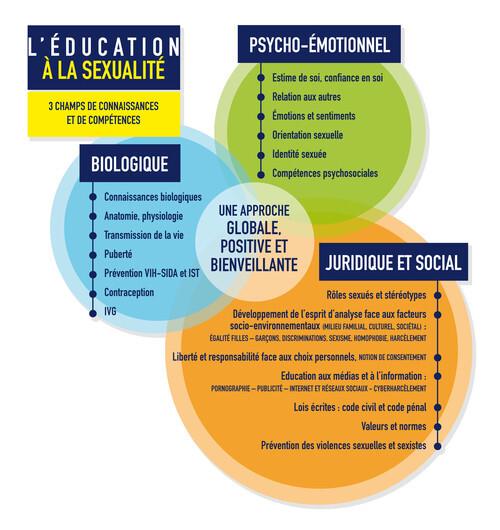 Triptyque de l'éducation à la sexualité (Eduscol)