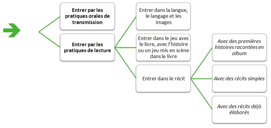 Infotheque Selection Pour Une Premiere Culture Litteraire