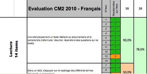 Exemple de résultats aux évaluations diagnostiques de français en CM2 indiquant les items évalués et leur taux de réussite